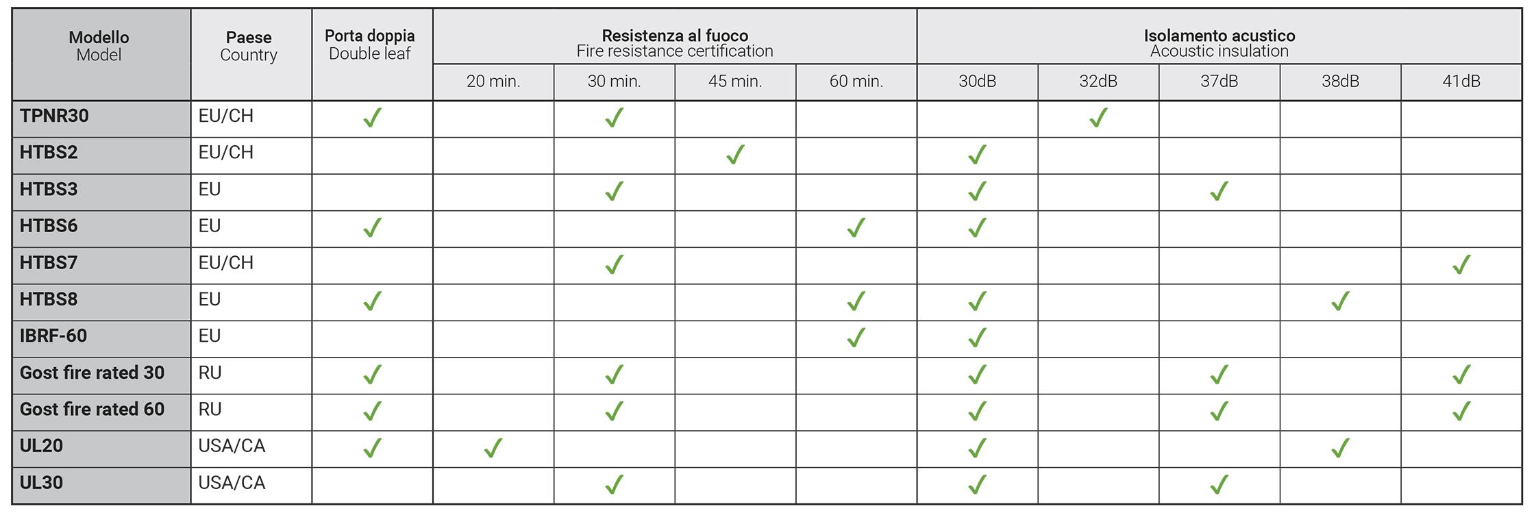 elenco certificazioni porte Barausse